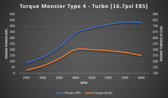 Turbo Type 4 16.7psi dyno sheet