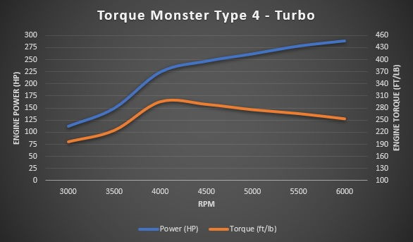 Turbo Type 4 8psi dyno sheet
